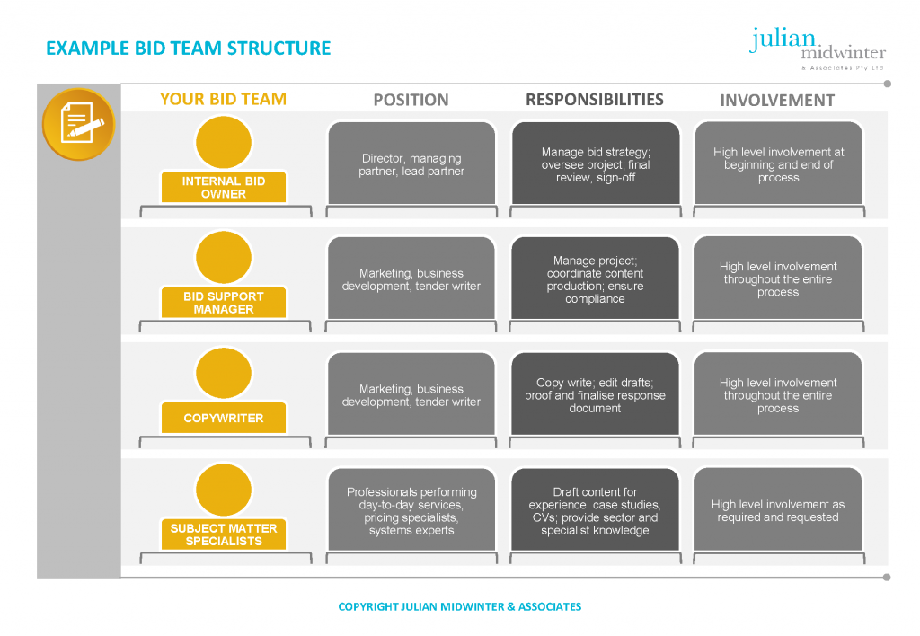 JMA-Example-bid-team-structure